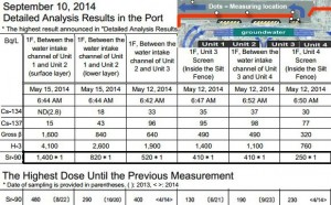 Record high for Strontium near Fukushima reactors